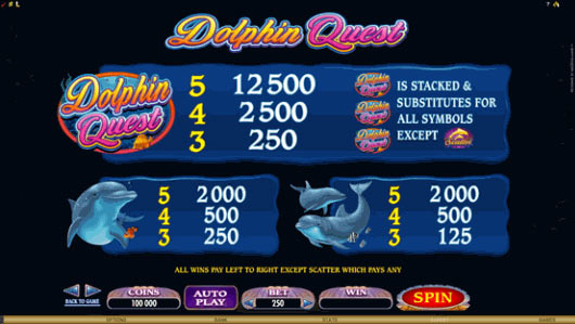 Casinos like planet 7